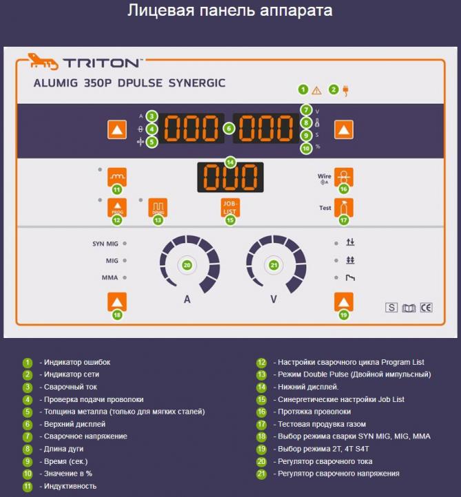 Лицевая панель сварочного полуавтомата TRITON ALUMIG 350P DPULSE SYNERGIC с двойным пульсом для алюминия