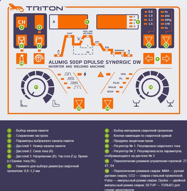 Панель управления и настройки промышленного полуавтомата для цеха TRITON ALUMIG 500P Dpulse Synergic DW